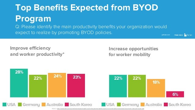 Top Benefits Expected from BYOD Program Q: Please identify the main productivity benefits your organization would expect to ...