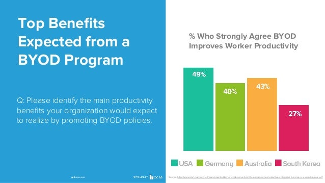 Top Benefits Expected from a BYOD Program  % Who Strongly Agree BYOD Improves Worker Productivity  Q: Please identify the m...