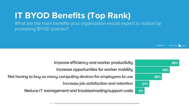 IT BYOD Benefits (Top Rank) What are the main benefits your organization would expect to realize by promoting BYOD policies?...