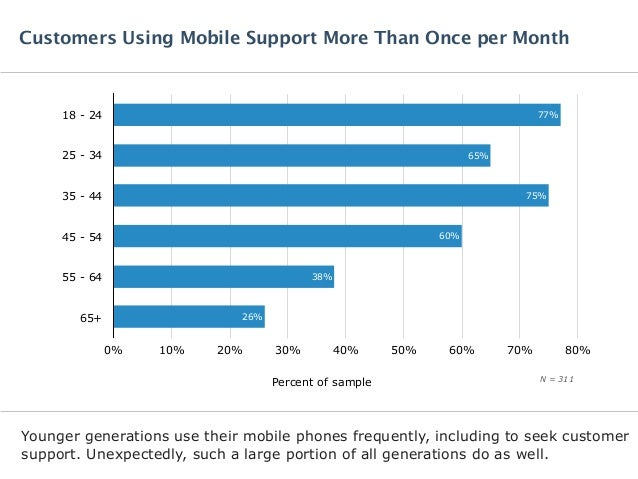 Software Advice IndustryView: Improve CX with Mobile Support Slide 3