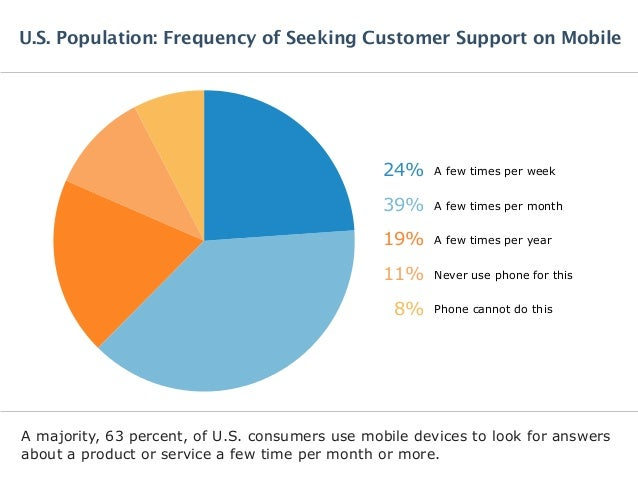 A majority, 63 percent, of U.S. consumers use mobile devices to look for answers about a product or service a few time per...