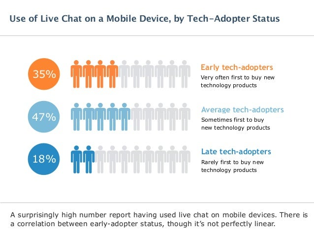 A surprisingly high number report having used live chat on mobile devices. There is a correlation between early-adopter st...