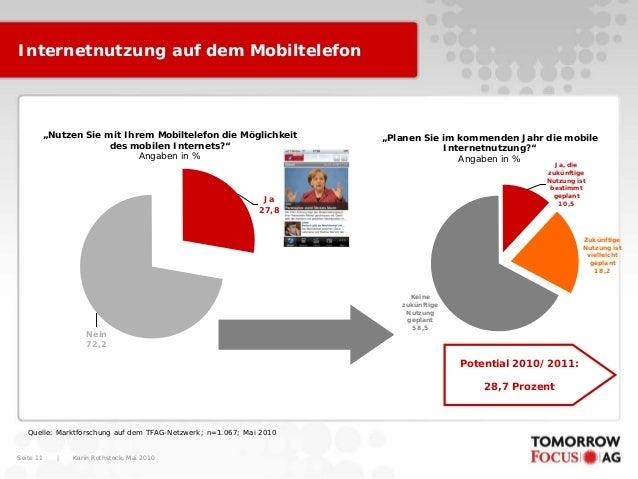 """Karin Rothstock, Mai 2010 Seite 11 Internetnutzung auf dem Mobiltelefon Ja 27,8 Nein 72,2 """"Nutzen Sie mit Ihrem Mobiltelef..."""