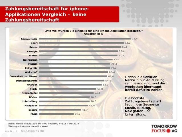 Karin Rothstock, Mai 2010 Seite 22 Zahlungsbereitschaft für iphone- Applikationen Vergleich – keine Zahlungsbereitschaft Q...