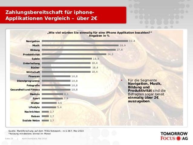 Karin Rothstock, Mai 2010 Seite 23 Zahlungsbereitschaft für iphone- Applikationen Vergleich – über 2€ Quelle: Marktforschu...