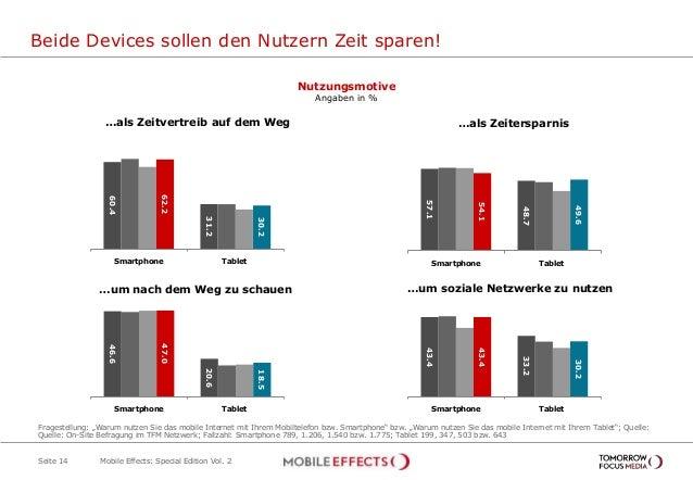 57.1 48.7 54.1 49.6 Smartphone Tablet Beide Devices sollen den Nutzern Zeit sparen! Seite 14 Nutzungsmotive Angaben in % F...