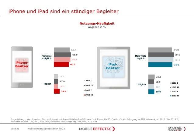 63.4 17.1 68.9 17.8 66.5 17.2 60.2 24.4 Mehrmal s täglich Täglich 2012 I 2012 II 2013 I 2013 II iPhone und iPad sind ein s...