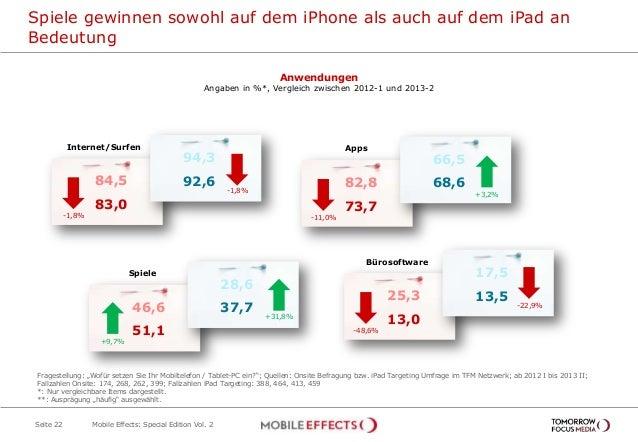 Spiele gewinnen sowohl auf dem iPhone als auch auf dem iPad an Bedeutung Seite 22 Anwendungen Angaben in %*, Vergleich zwi...