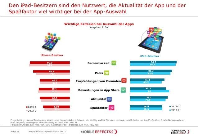 Den iPad-Besitzern sind den Nutzwert, die Aktualität der App und der Spaßfaktor viel wichtiger bei der App-Auswahl Seite 2...