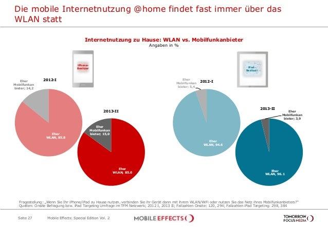 Eher WLAN, 94.6 Eher Mobilfunkan bieter; 5,4 Die mobile Internetnutzung @home findet fast immer über das WLAN statt Seite ...