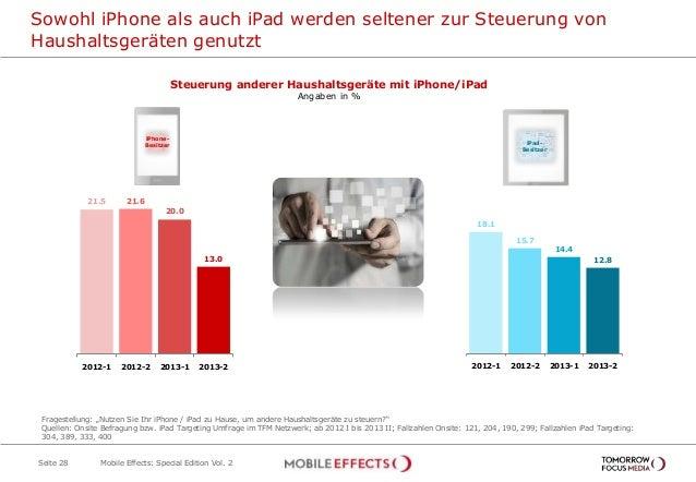 Sowohl iPhone als auch iPad werden seltener zur Steuerung von Haushaltsgeräten genutzt Seite 28 Steuerung anderer Haushalt...