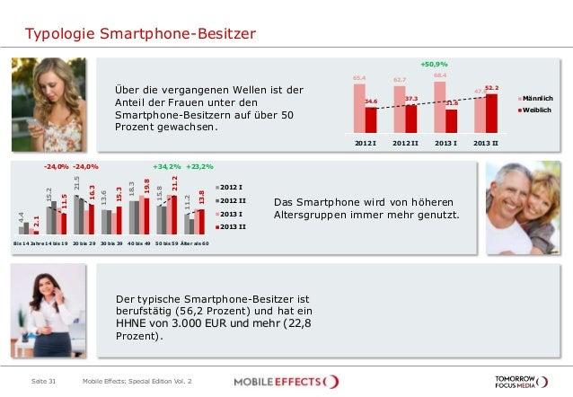 Typologie Smartphone-Besitzer Seite 31 Über die vergangenen Wellen ist der Anteil der Frauen unter den Smartphone-Besitzer...