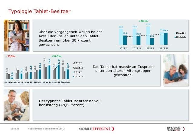 Typologie Tablet-Besitzer Seite 32 Über die vergangenen Wellen ist der Anteil der Frauen unter den Tablet- Besitzern um üb...
