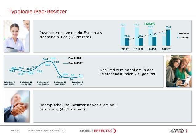 Typologie iPad-Besitzer Seite 34 Inzwischen nutzen mehr Frauen als Männer ein iPad (63 Prozent). 71.4 70.7 64.9 37.0 28.6 ...