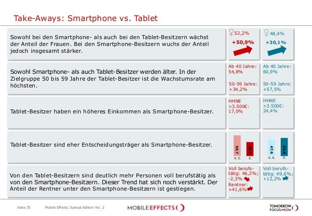 Take-Aways: Smartphone vs. Tablet Seite 35 Sowohl bei den Smartphone- als auch bei den Tablet-Besitzern wächst der Anteil ...