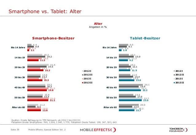 Smartphone vs. Tablet: Alter Seite 39 Alter Angaben in % Ja, während der Sendung 3,4% 4.4 15.2 21.5 13.6 18.3 15.8 11.2 6....
