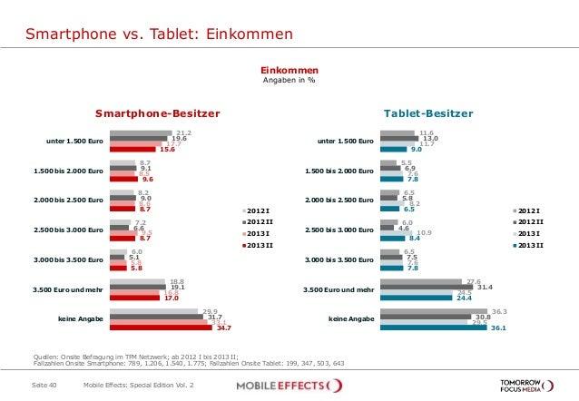 Smartphone vs. Tablet: Einkommen Seite 40 Einkommen Angaben in % Ja, während der Sendung 3,4% 21.2 8.7 8.2 7.2 6.0 18.8 29...