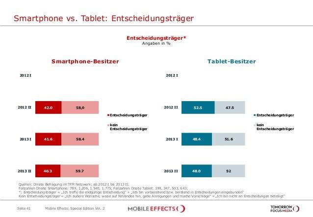 52.5 48.4 48.0 47.5 51.6 52 2012 I 2012 II 2013 I 2013 II Entscheidungsträger kein Entscheidungsträger Smartphone vs. Tabl...