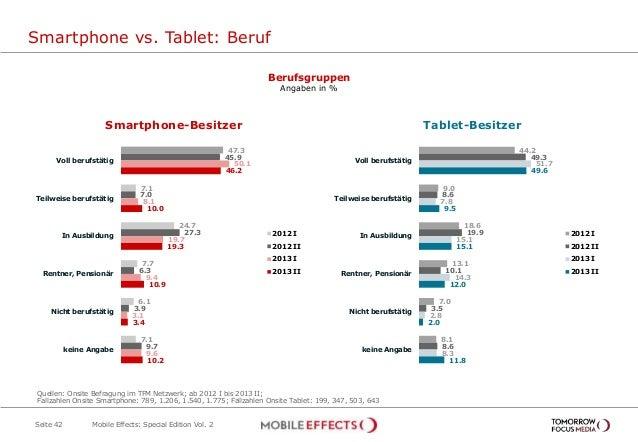 Smartphone vs. Tablet: Beruf Seite 42 Berufsgruppen Angaben in % 47.3 7.1 24.7 7.7 6.1 7.1 45.9 7.0 27.3 6.3 3.9 9.7 50.1 ...