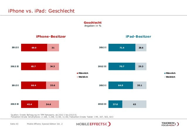 71.4 70.7 64.9 37.0 28.6 29.3 35.1 63 2012 I 2012 II 2013 I 2013 II Männlich Weiblich iPhone vs. iPad: Geschlecht Seite 43...