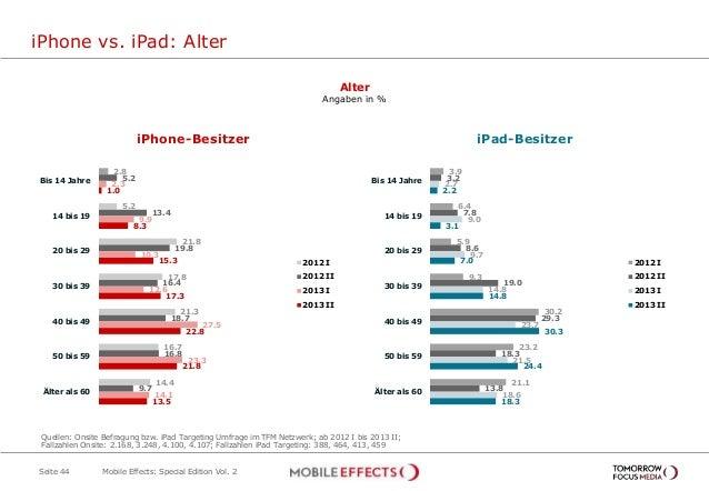 iPhone vs. iPad: Alter Seite 44 Alter Angaben in % Ja, während der Sendung 3,4% 2.8 5.2 21.8 17.8 21.3 16.7 14.4 5.2 13.4 ...
