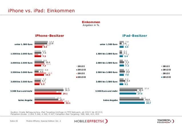 iPhone vs. iPad: Einkommen Seite 45 Einkommen Angaben in % Ja, während der Sendung 3,4% 14.4 6.9 8.0 9.8 7.5 31.0 22.4 13....