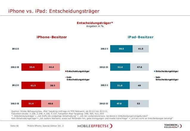 58.5 52.4 51.0 47.0 41.5 47.6 49 53 2012 I 2012 II 2013 I 2013 II Entscheidungsträger kein Entscheidungsträger iPhone vs. ...