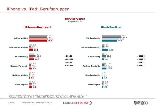 iPhone vs. iPad: Berufsgruppen Seite 47 iPhone-Besitzer* iPad-Besitzer 57.5 8.6 16.1 8.0 5.2 4.6 57.1 6.0 19.8 6.3 3.0 7.8...