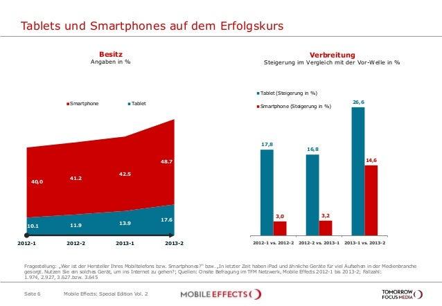 Tablets und Smartphones auf dem Erfolgskurs Seite 6 Verbreitung Steigerung im Vergleich mit der Vor-Welle in % Besitz Anga...