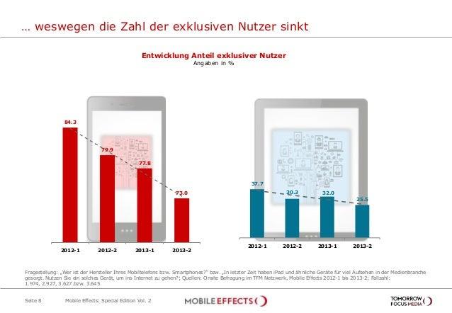 … weswegen die Zahl der exklusiven Nutzer sinkt Seite 8 Entwicklung Anteil exklusiver Nutzer Angaben in % 84.3 79.9 77.8 7...