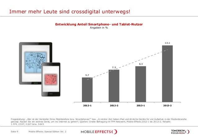 Immer mehr Leute sind crossdigital unterwegs! Seite 9 Entwicklung Anteil Smartphone- und Tablet-Nutzer Angaben in % 5.7 7....