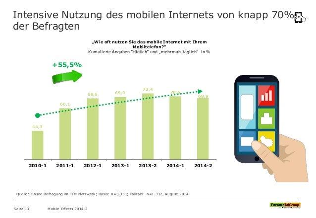 """Intensive Nutzung des mobilen Internets von knapp 70% der Befragten """"Wie oft nutzen Sie das mobile Internet mit Ihrem Mobi..."""