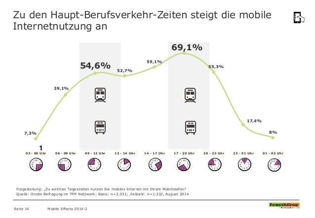 Zu den Haupt-Berufsverkehr-Zeiten steigt die mobile Internetnutzung an 1 7,3% 39,1% 54,6% 52,7% 59,1% 69,1% 55,3% 17,4% 8%...