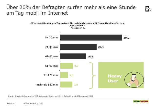 Über 20% der Befragten surfen mehr als eine Stunde am Tag mobil im Internet 39,2 23,1 16,4 8,3 5,1 7,9 bis 20 min 21-40 mi...