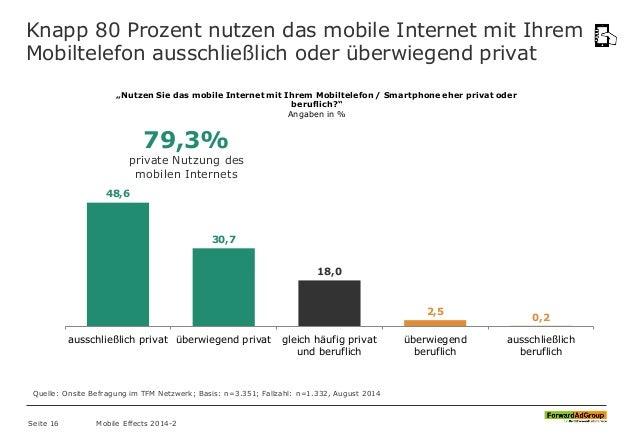 """Knapp 80 Prozent nutzen das mobile Internet mit Ihrem Mobiltelefon ausschließlich oder überwiegend privat """"Nutzen Sie das ..."""
