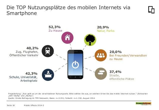 Die TOP Nutzungsplätze des mobilen Internets via Smartphone 52,3% Zu Hause 40,2% Zug, Flughafen, Öffentlicher Verkehr 37,4...