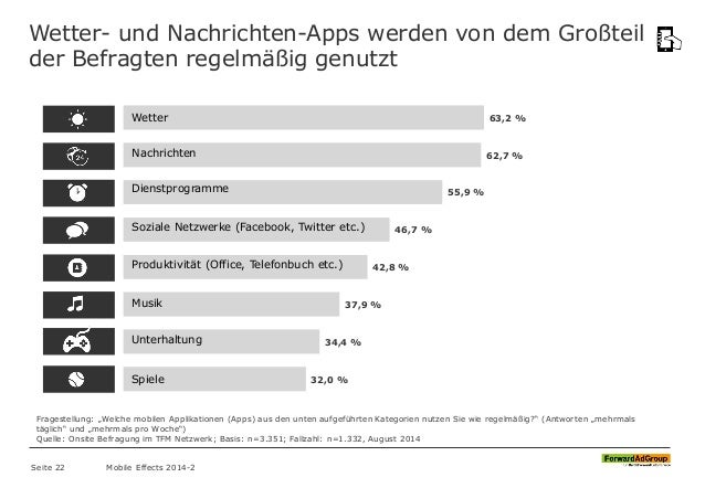 Wetter- und Nachrichten-Apps werden von dem Großteil der Befragten regelmäßig genutzt 63,2 % 62,7 % 55,9 % 46,7 % 42,8 % 3...