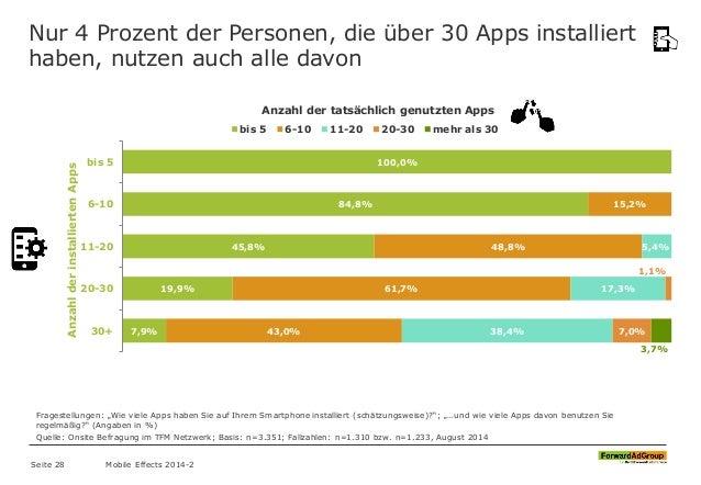 Nur 4 Prozent der Personen, die über 30 Apps installiert haben, nutzen auch alle davon 100,0% 84,8% 45,8% 19,9% 7,9% 15,2%...