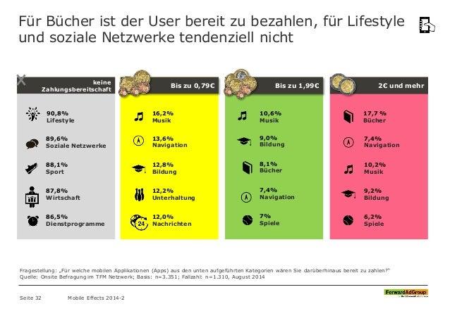 Für Bücher ist der User bereit zu bezahlen, für Lifestyle und soziale Netzwerke tendenziell nicht Bis zu 0,79€ Bis zu 1,99...