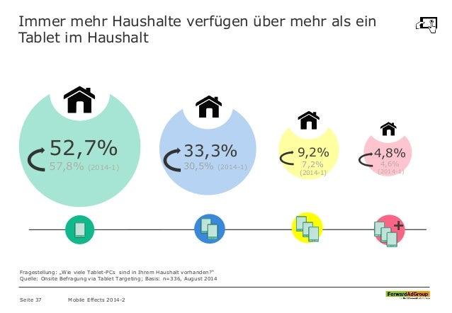Immer mehr Haushalte verfügen über mehr als ein Tablet im Haushalt Seite 37 Mobile Effects 2014-2 52,7% 57,8% (2014-1) 33,...