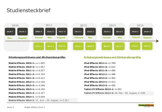 Erhebungszeiträume und Stichprobengröße: iPad Effects 2011-1: n=789 iPad Effects 2011-2: n=614 iPad Effects 2011-3: n=280 ...