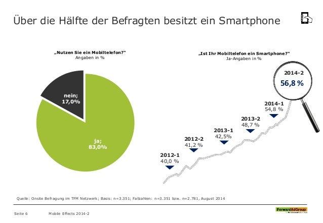 Über die Hälfte der Befragten besitzt ein Smartphone Quelle: Onsite Befragung im TFM Netzwerk; Basis: n=3.351; Fallzahlen:...