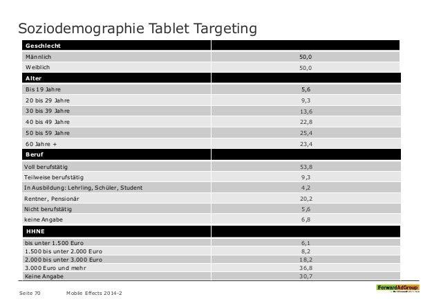 Soziodemographie Tablet Targeting Geschlecht Männlich 50,0 Weiblich 50,0 Alter Bis 19 Jahre 5,6 20 bis 29 Jahre 9,3 30 bis...