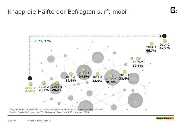 Knapp die Hälfte der Befragten surft mobil 2010-1 27,8% 2010-2 28,2% 2011-1 28,2% 2011-2 32,6% 2011-3 34,5% 2012-1 32,5% 2...