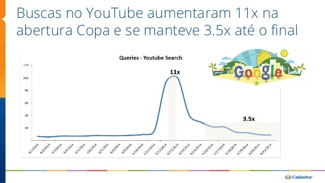 Buscas no YouTube aumentaram 11x na  abertura Copa e se manteve 3.5x até o final