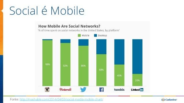 Social é Mobile  Fonte: http://mashable.com/2014/04/03/social-media-mobile-chart/