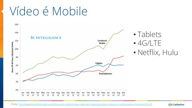 Vídeo é Mobile  • Tablets  • 4G/LTE  • Netflix, Hulu  Fonte: http://www.businessinsider.com/the-rise-in-mobile-video-viewi...