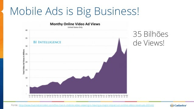 Mobile Ads is Big Business!  35 Bilhões  de Views!  Fonte: http://www.businessinsider.com/the-rise-in-mobile-video-viewing...