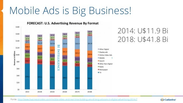 Mobile Ads is Big Business!  2014: U$11.9 Bi  2018: U$41.8 Bi  Fonte: http://www.businessinsider.com/mobile-video-and-real...