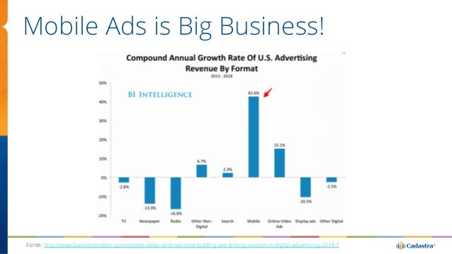 Mobile Ads is Big Business!  Fonte: http://www.businessinsider.com/mobile-video-and-real-time-bidding-are-driving-a-boom-i...